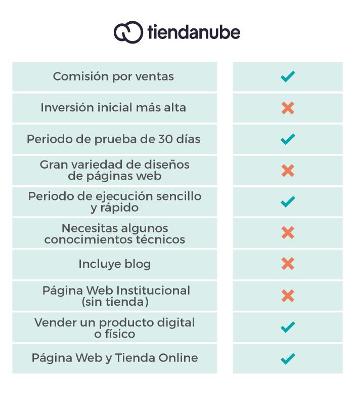 Caracteristicas Tiendanube ebisweb