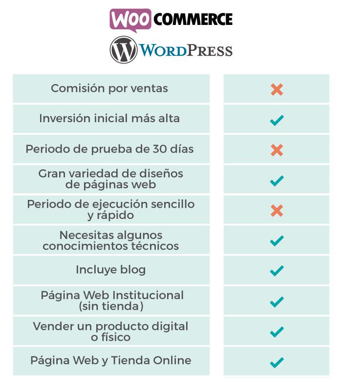 Caracteristicas WordPress WooCommerce ebisweb