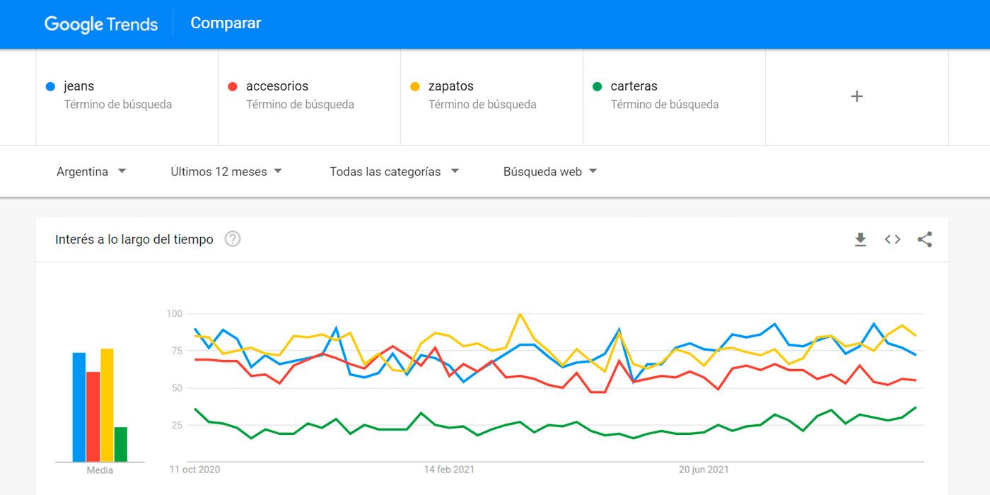 Google Trends ebisweb